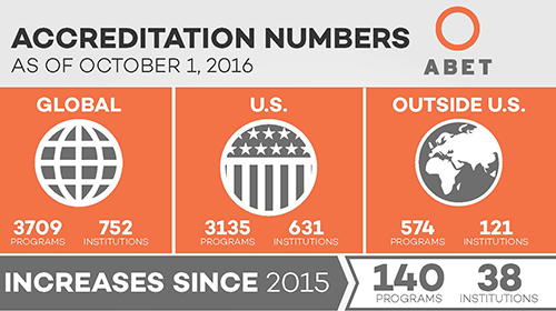 Accreditation Infographic numbers smaller
